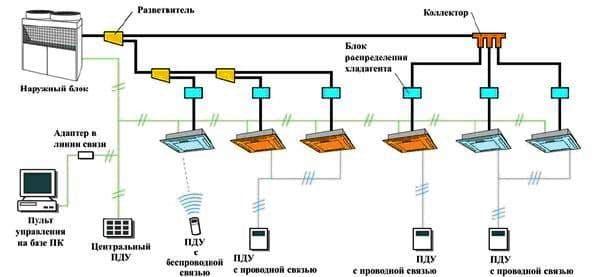 Автоматизация систем кондиционирования