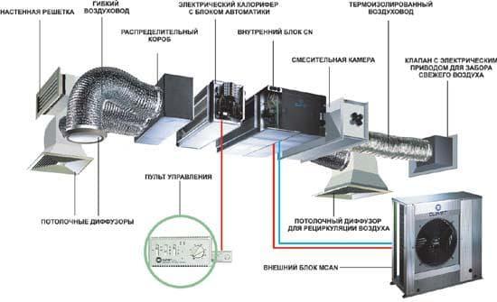Однозональная система кондиционирования